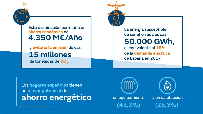 eficiencia-energetica-hogares-2018